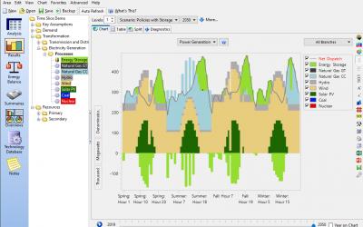 مدل سازی انرژی به کمک نرم افزار LEAP (کد وزارت: 66011) – ویژه وزارت نفت
